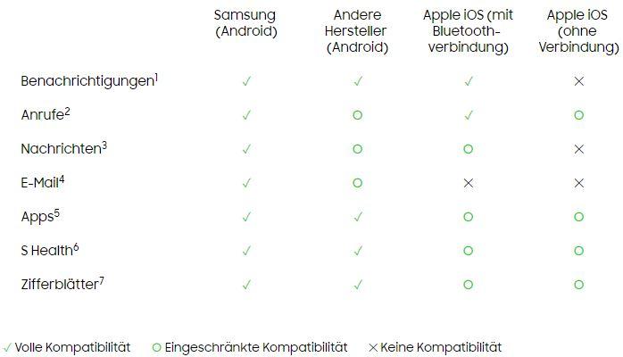 Samsung Gear S3 Kompatibilität zu iPhone und Android